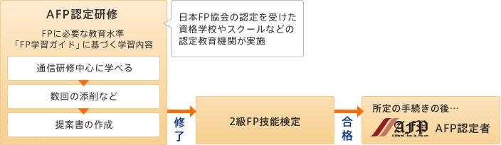 基本課程を受講した場合のAFP認定までの流れ