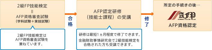 技能士課程を受講した場合のAFP認定までの流れ