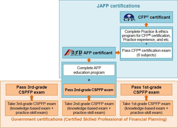 Overview Examinations Of Financial Planning Certifications Japan